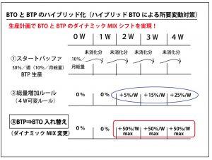 BTO(注文生産)とBTP(計画生産)のダイナミックシフト